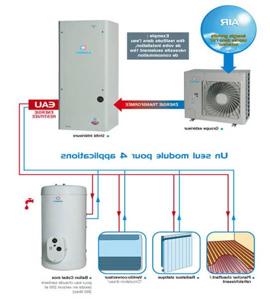 prix pompe à chaleur air air