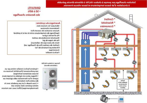 prix pompe à chaleur air eau